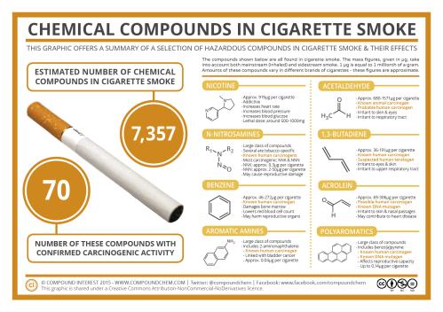 Cigarette-Smoke-Compounds-March-15